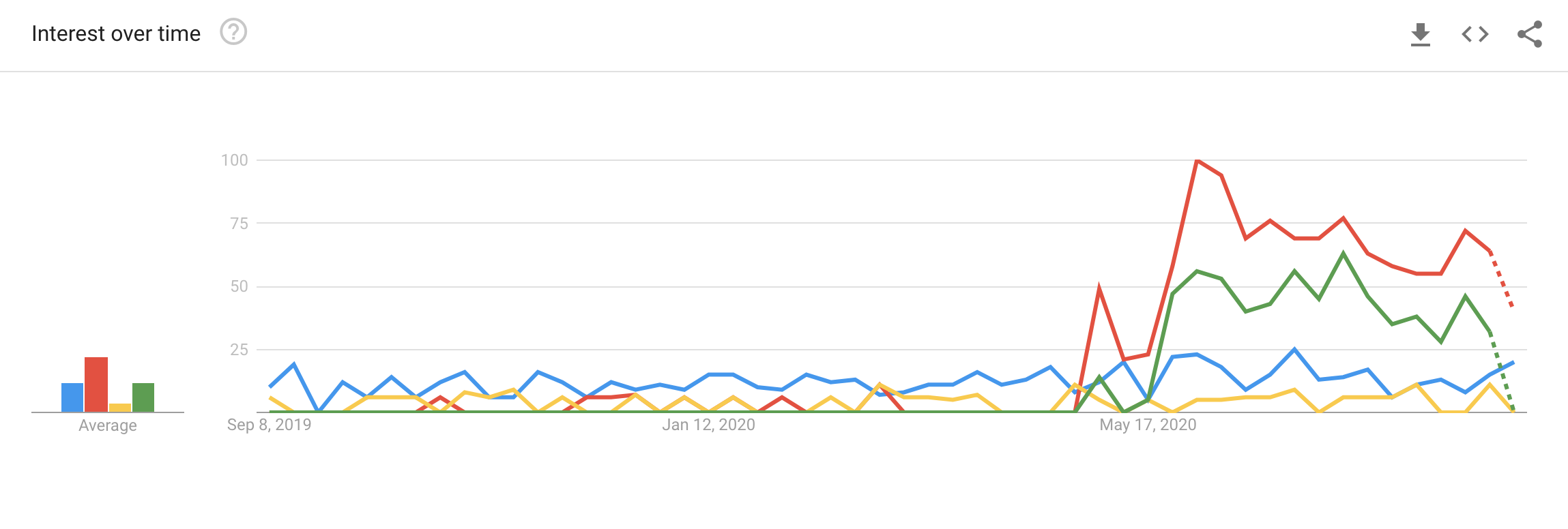 Google Trends for Real User Monitoring