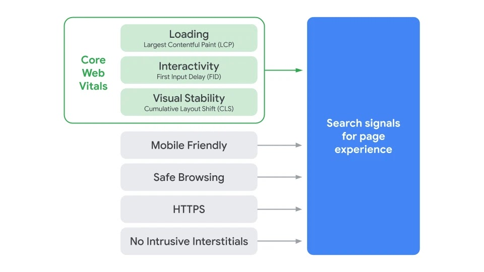 The search ranking factors per May 2021